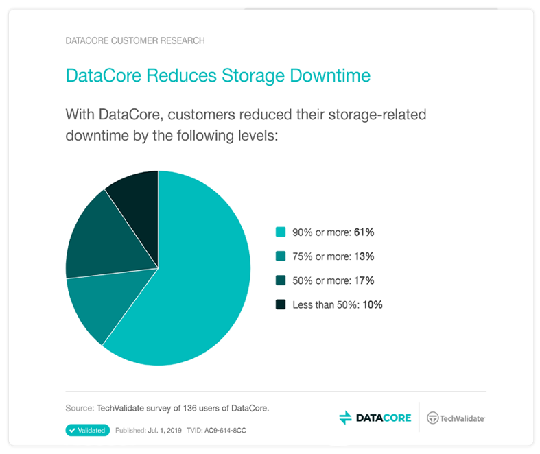 reduce downtime techvalidate