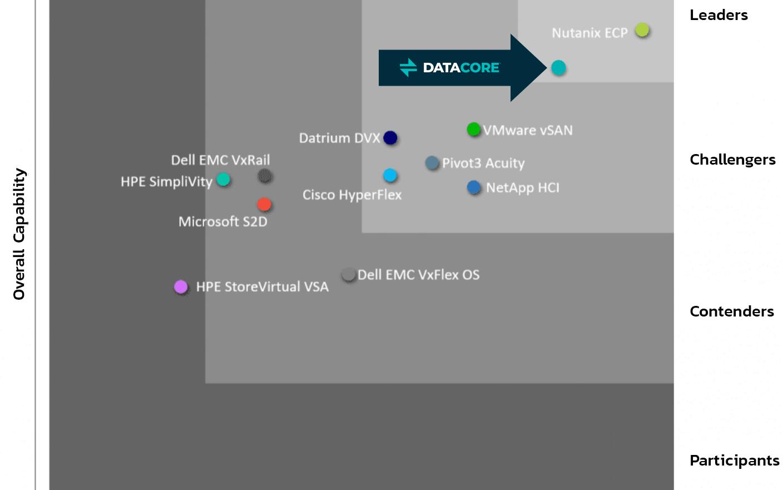 DataCore Market Leader in SDS